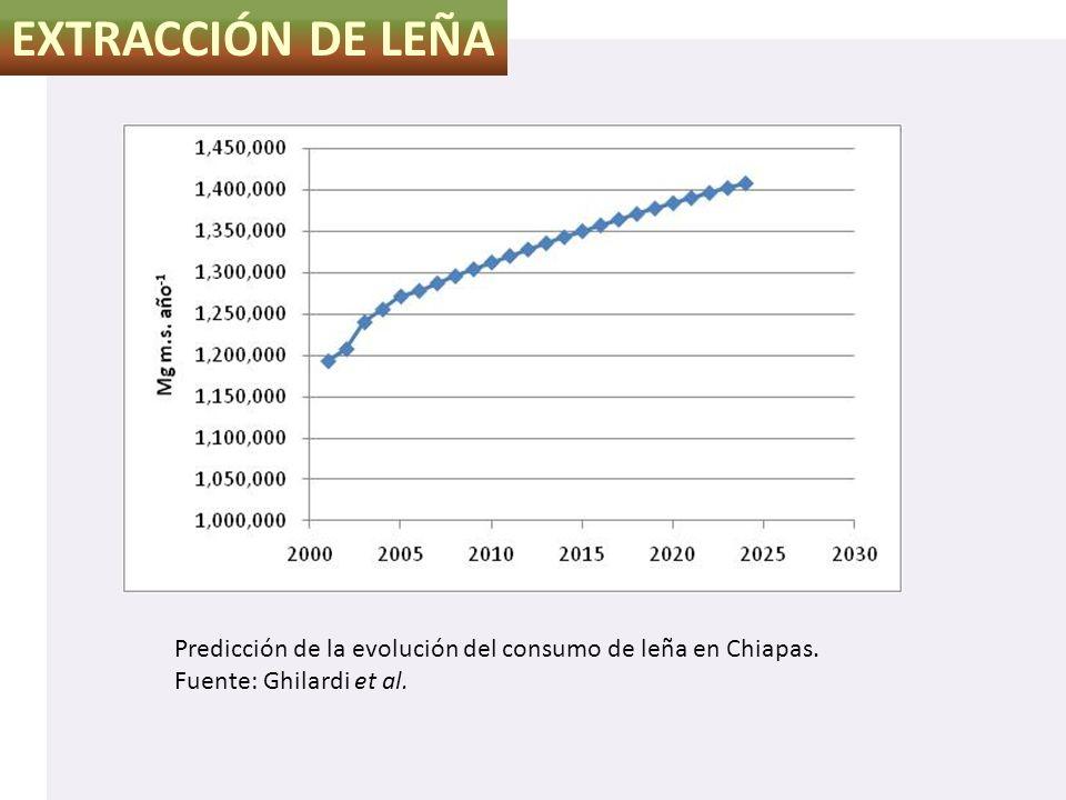 EXTRACCIÓN DE LEÑA Predicción de la evolución del consumo de leña en Chiapas. Fuente: Ghilardi et al.