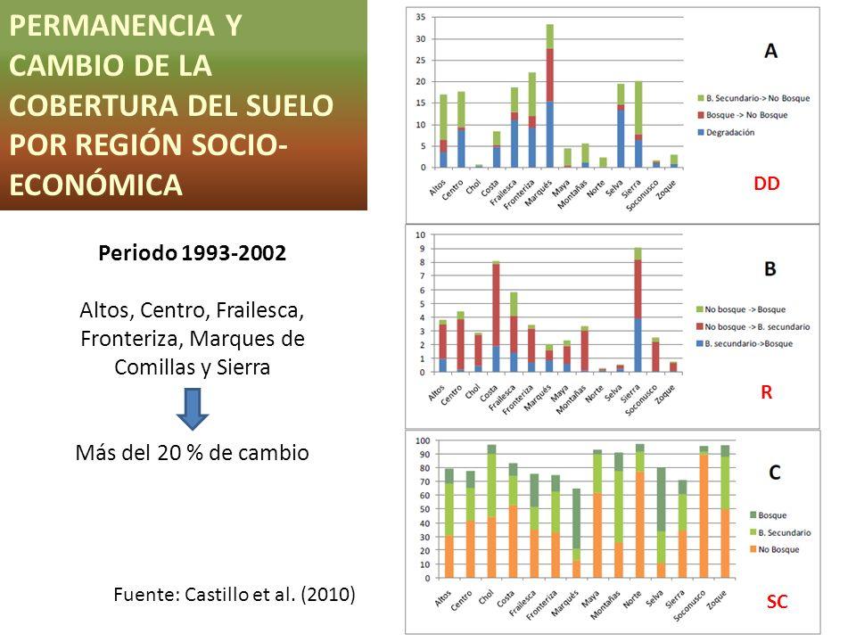 PERMANENCIA Y CAMBIO DE LA COBERTURA DEL SUELO POR REGIÓN SOCIO- ECONÓMICA Fuente: Castillo et al. (2010) Periodo 1993-2002 Altos, Centro, Frailesca,