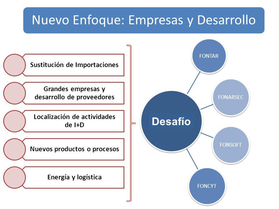 Nuevo Enfoque: Empresas y Desarrollo Sustitución de Importaciones Grandes empresas y desarrollo de proveedores Localización de actividades de I+D Nuevos productos o procesos Energía y logística FONTAR FONARSECFONSOFTFONCYT Desafío