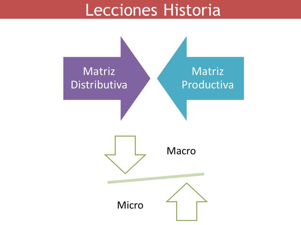 Lecciones Historia Matriz Distributiva Matriz Productiva Macro Micro