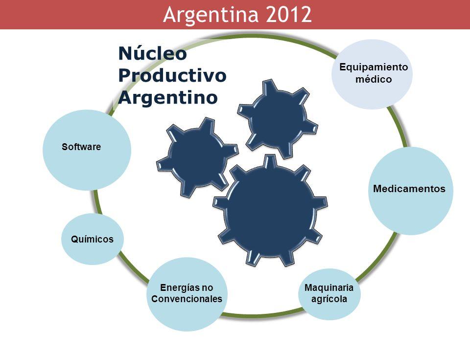 Argentina 2012 Software Energías no Convencionales Maquinaria agrícola Medicamentos Equipamiento médico Núcleo Productivo Argentino Químicos