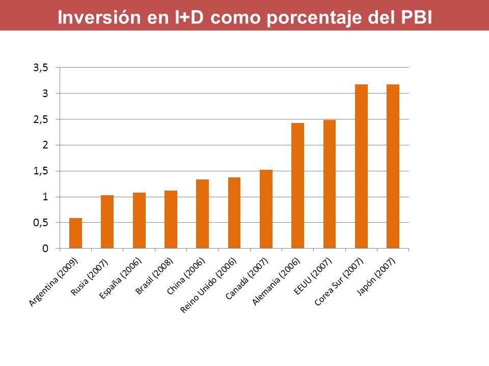 Inversión en I+D como porcentaje del PBI