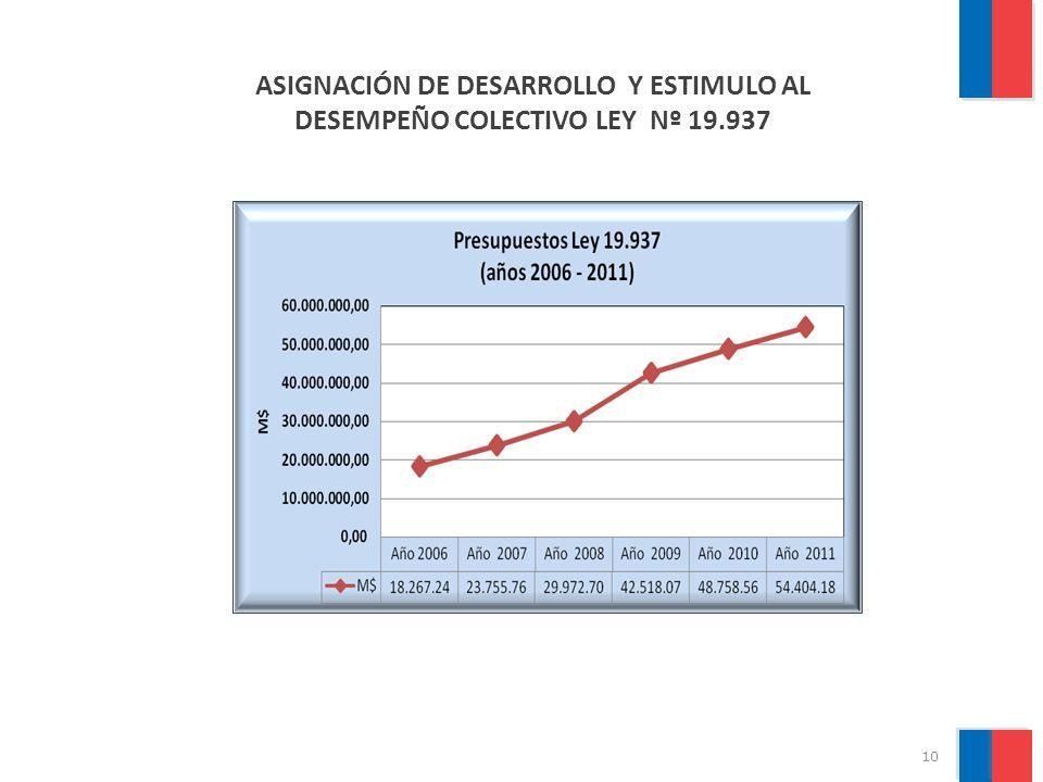 11 ASIGNACIÓN DE RESPONSABILIDAD DE LA LEY N° 18.834