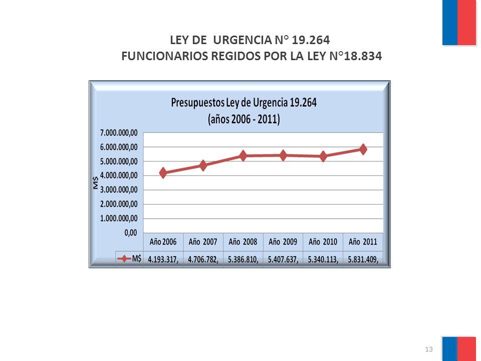 14 PROGRAMA MEJORAMIENTO ENTORNO LABORAL (PMEL) MAYOR INCREMENTO DEL PRESUPUESTO ENTRE LOS AÑOS 2011 Y 2012