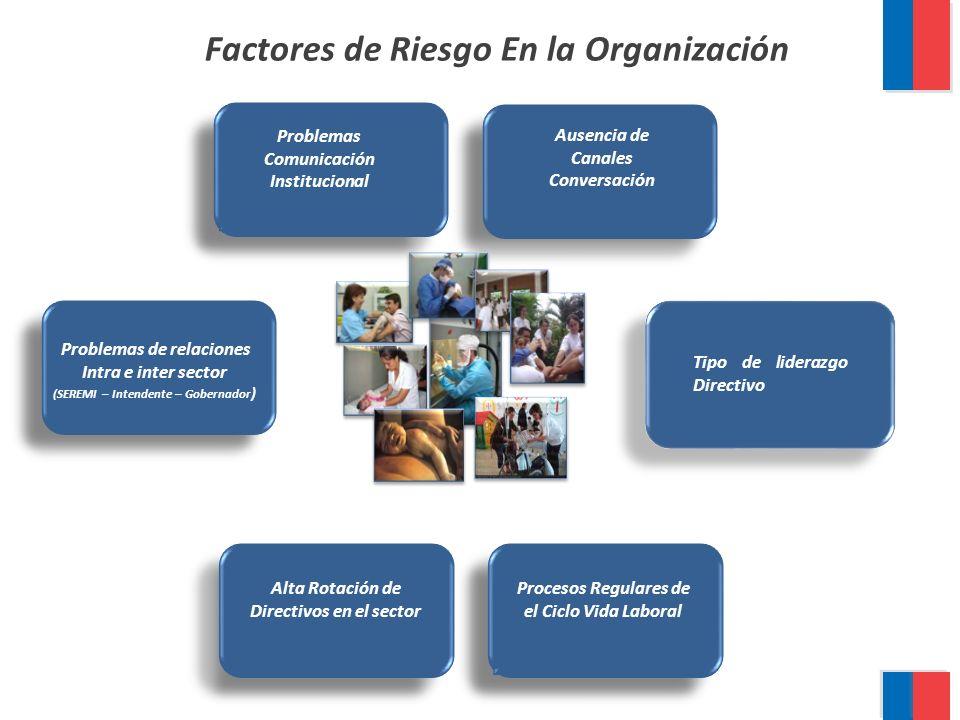 Permanencia en Equipos Directivos Factores Protectores en la Organización Comunicación Estratégica Conflicto regulado Mesas de trabajo.
