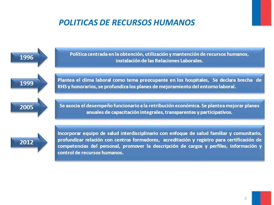 4. EVOLUCIÓN DE LA DOTACIÓN AUTORIZADA DE LOS SERVICIOS DE SALUD 52% Entre los años 1991 y 2012