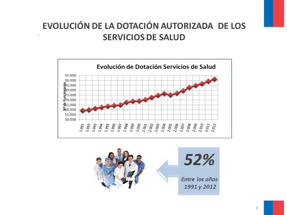 5 GASTO SUBTITULO 21 años 1990-2012 (En MM$ de 2012) BAJA DEL GASTO