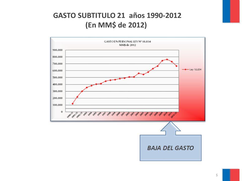 6 GASTO EN PERSONAL LEY N°18.834, Años 1990-2012 (En MM$ de 2012) BAJA DEL GASTO