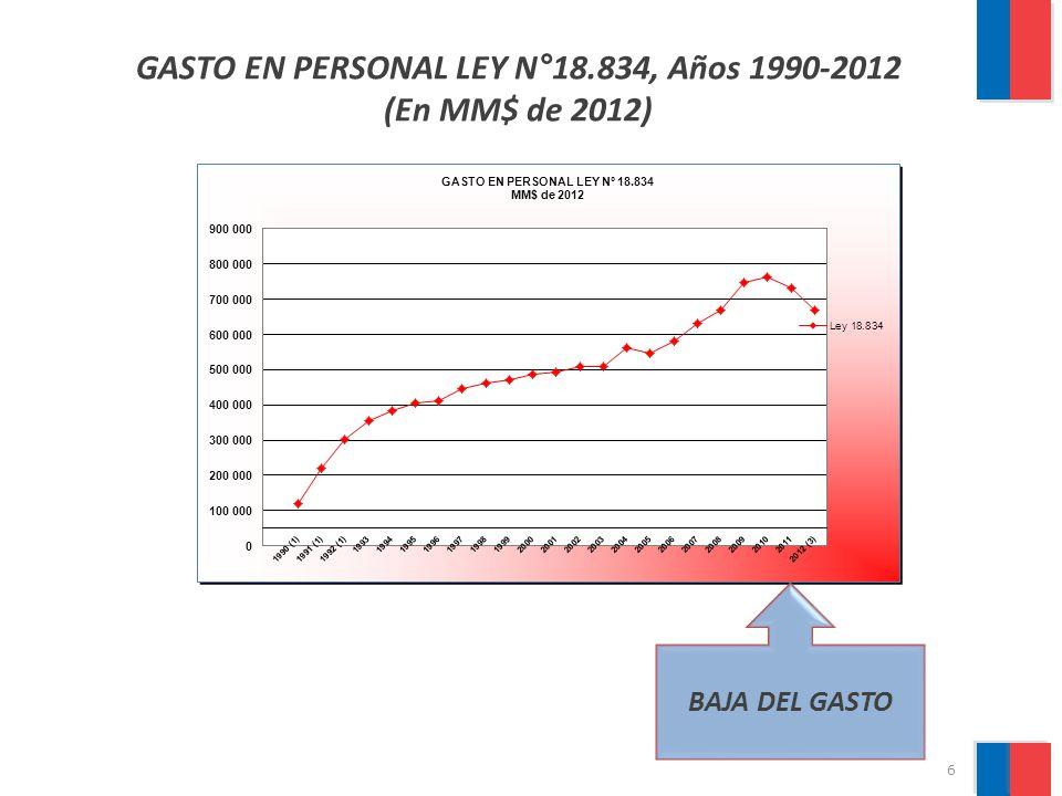 7 GASTO EN PERSONAL LEYES MEDICAS años 1990-2012 (En MM$ de 2012)