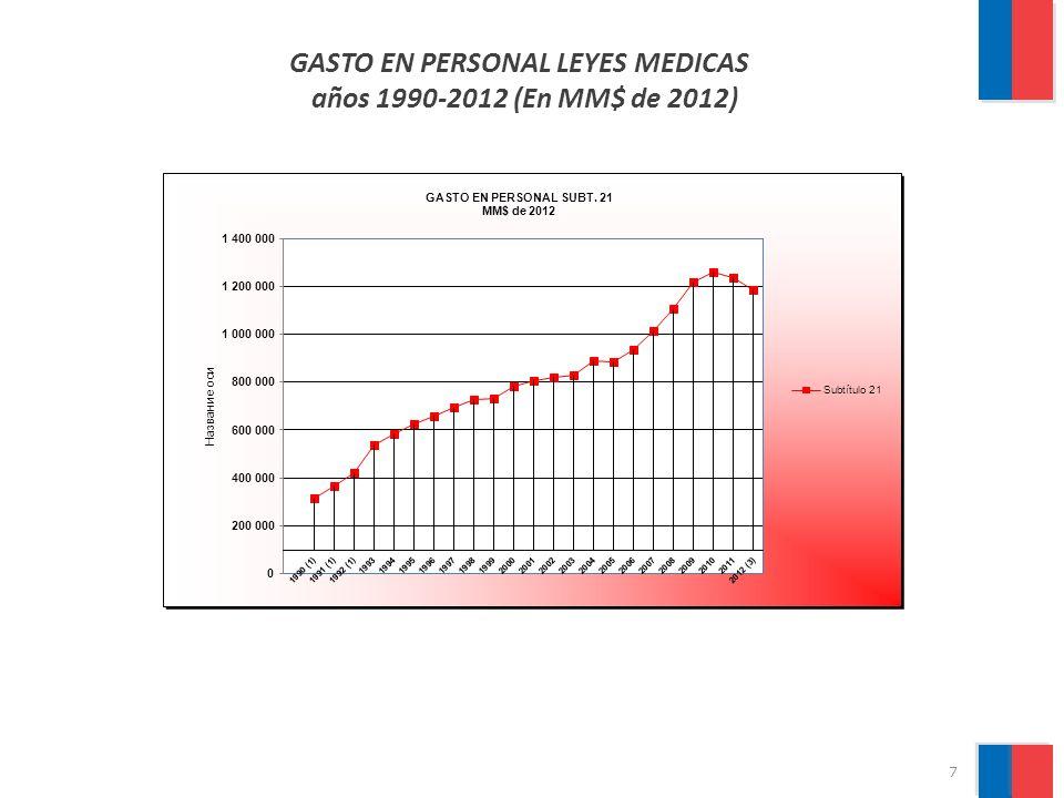 Leyes Nº 20.209, 20.282 y 20.261 (Incentivo al Retiro) AÑO 2010 MAYOR UTILIZACIÓN DEL INCENTIVO AL RETIRO VOLUNTARIO