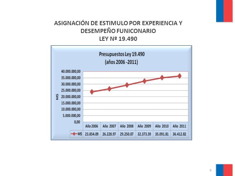 10 ASIGNACIÓN DE DESARROLLO Y ESTIMULO AL DESEMPEÑO COLECTIVO LEY Nº 19.937