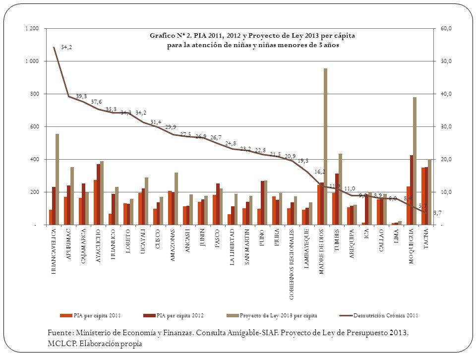 Fuente: Ministerio de Economía y Finanzas. Consulta Amigable-SIAF. Proyecto de Ley de Presupuesto 2013. MCLCP. Elaboración propia