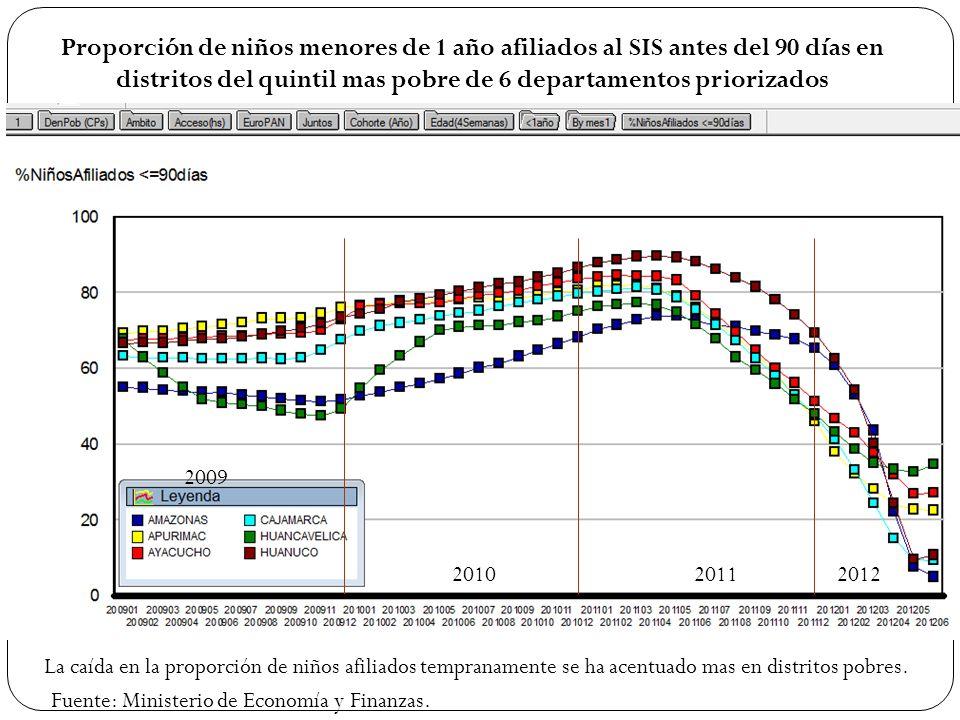 Proporción de niños menores de 1 año afiliados al SIS antes del 90 días en distritos del quintil mas pobre de 6 departamentos priorizados La caída en