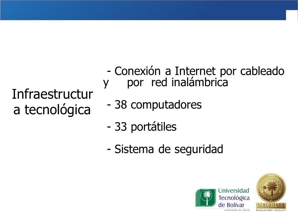Infraestructur a tecnológica - Conexión a Internet por cableado y por red inalámbrica - 38 computadores - 33 portátiles - Sistema de seguridad