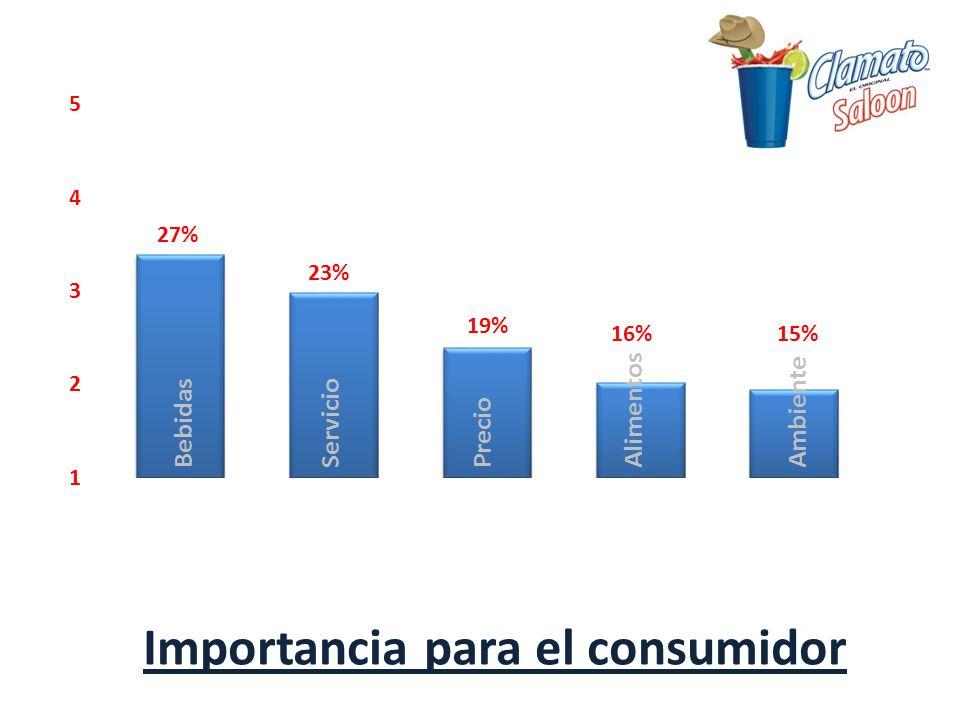 BebidasServicioPrecioAlimentosAmbiente Importancia para el consumidor 27% 23% 19% 16%15%