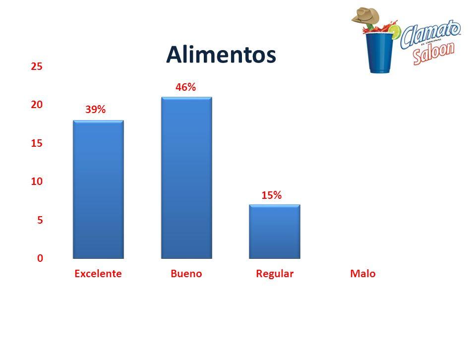 39% 46% 15%