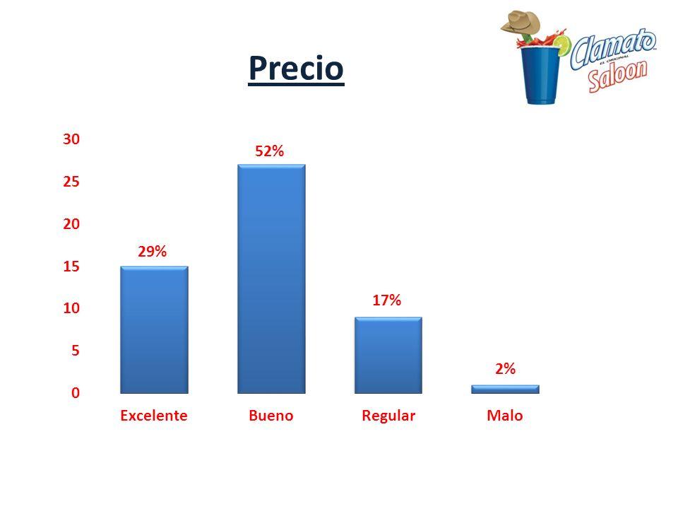 52% 29% 17% 2% Precio