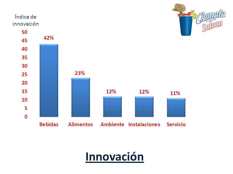 Innovación Índice de innovación 42% 23% 12% 11%