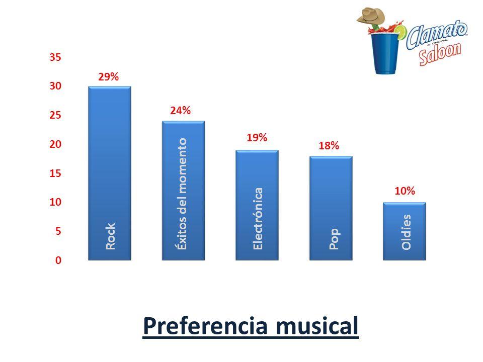 RockÉxitos del momentoElectrónicaPopOldies Preferencia musical 29% 24% 19% 18% 10%