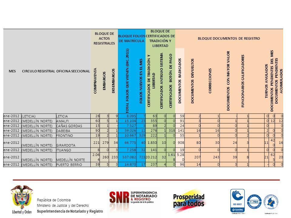 República de Colombia Ministerio de Justicia y del Derecho Superintendencia de Notariado y Registro MESCIRCULO REGISTRALOFICINA SECCIONAL BLOQUE DE AC