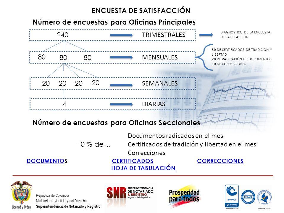 República de Colombia Ministerio de Justicia y del Derecho Superintendencia de Notariado y Registro ENCUESTA DE SATISFACCIÓN 240 80 20 4 TRIMESTRALES