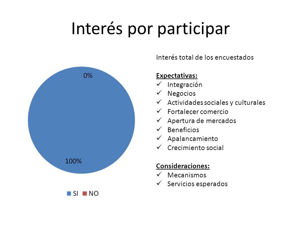 Interés por participar Interés total de los encuestados Expectativas: Integración Negocios Actividades sociales y culturales Fortalecer comercio Apert
