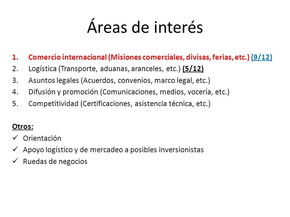Áreas de interés 1.Comercio internacional (Misiones comerciales, divisas, ferias, etc.) (9/12) 2.Logística (Transporte, aduanas, aranceles, etc.) (5/12) 3.Asuntos legales (Acuerdos, convenios, marco legal, etc.) 4.Difusión y promoción (Comunicaciones, medios, vocería, etc.) 5.Competitividad (Certificaciones, asistencia técnica, etc.) Otros: Orientación Apoyo logístico y de mercadeo a posibles inversionistas Ruedas de negocios