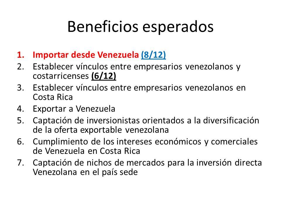 Beneficios esperados 1.Importar desde Venezuela (8/12) 2.Establecer vínculos entre empresarios venezolanos y costarricenses (6/12) 3.Establecer víncul