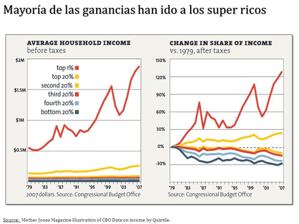 Source: Mother Jones Magazine Illustration of CBO Data on income by Quintile. Mayoría de las ganancias han ido a los super ricos