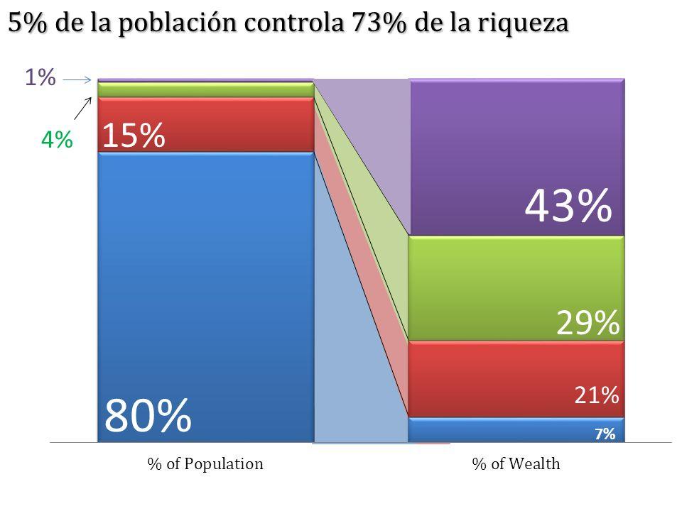 29% 21% 7% 80% 15% 4% 1% 5% de la población controla 73% de la riqueza