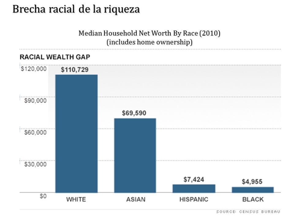 Brecha racial de la riqueza Median Household Net Worth By Race (2010) (includes home ownership)