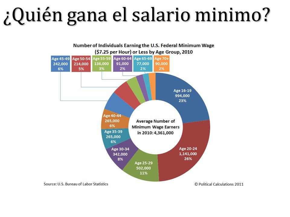 ¿Quién gana el salario minimo?