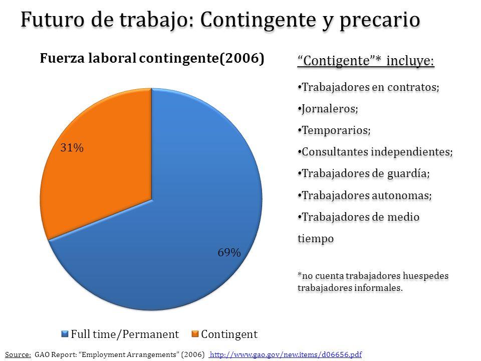 Futuro de trabajo: Contingente y precario Contigente* incluye: Trabajadores en contratos; Jornaleros; Temporarios; Consultantes independientes; Trabaj