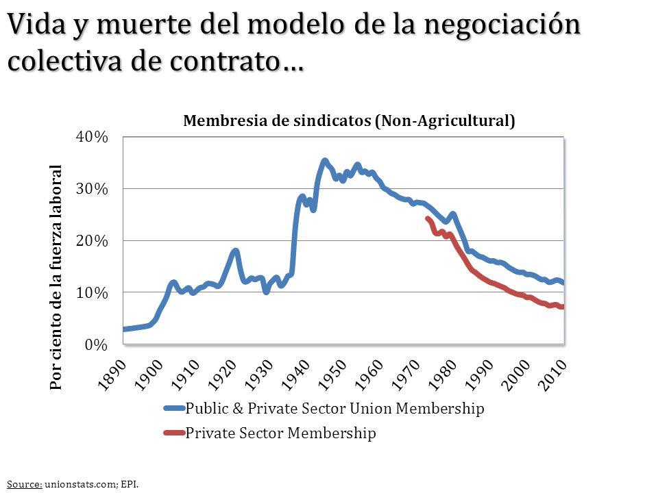 Source: unionstats.com; EPI. Vida y muerte del modelo de la negociación colectiva de contrato…