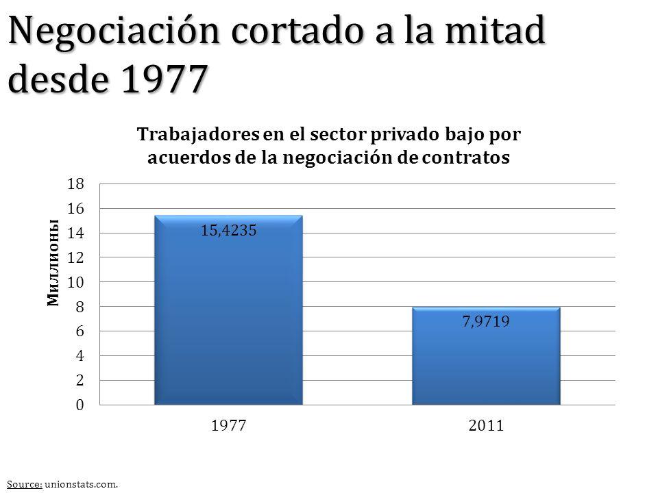 Source: unionstats.com. Negociación cortado a la mitad desde 1977