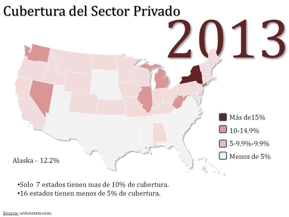 2013 Alaska – 12.2% Solo 7 estados tienen mas de 10% de cubertura. 16 estados tienen menos de 5% de cubertura. Más de15% 10-14.9% 5-9.9%-9.9% Menos de