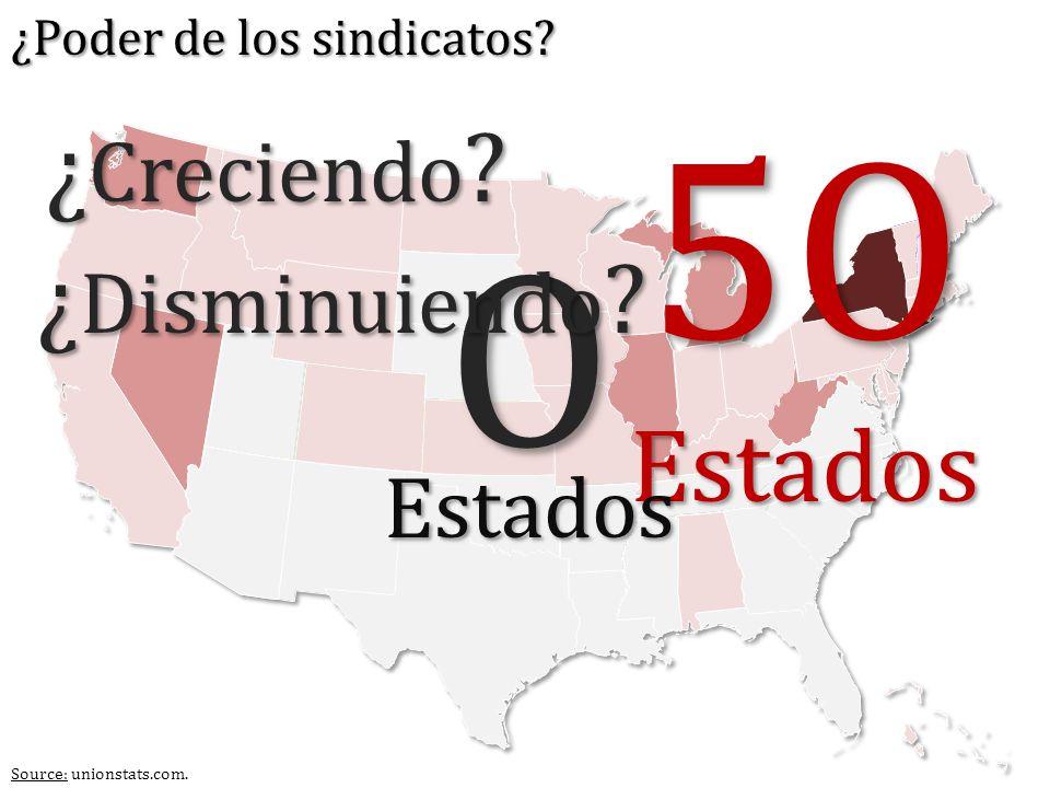 ¿ Creciendo ? O 5OEstados Estados ¿ Disminuiendo ? Source: unionstats.com. ¿Poder de los sindicatos?