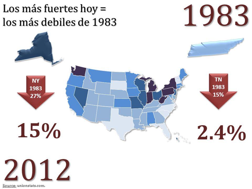 NY 1983 27% NY 1983 27% TN 1983 15% TN 1983 15% 1983 2012 2.4% Source: unionstats.com. Los más fuertes hoy = los más debiles de 1983