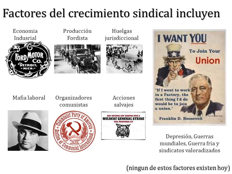 Factores del crecimiento sindical incluyen (ningun de estos factores existen hoy) Economia Indusrial Producción Fordista Huelgas jurisdiccional Mafia