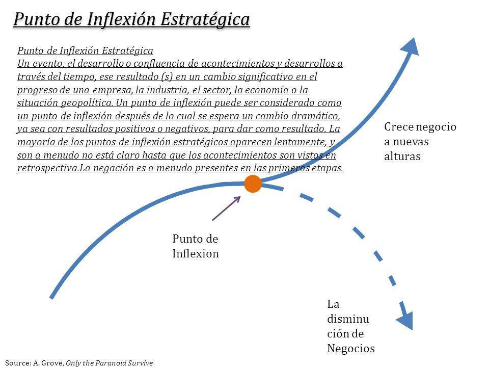 Punto de Inflexion Crece negocio a nuevas alturas La disminu ción de Negocios Punto de Inflexión Estratégica Un evento, el desarrollo o confluencia de