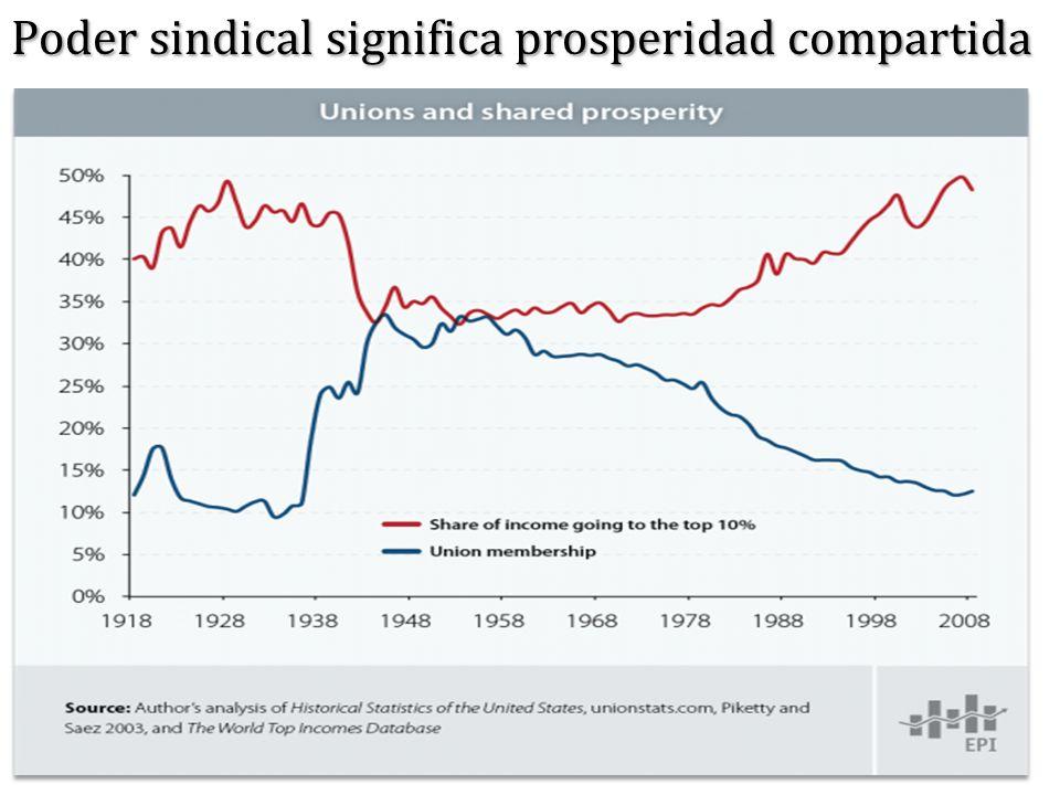 Poder sindical significa prosperidad compartida