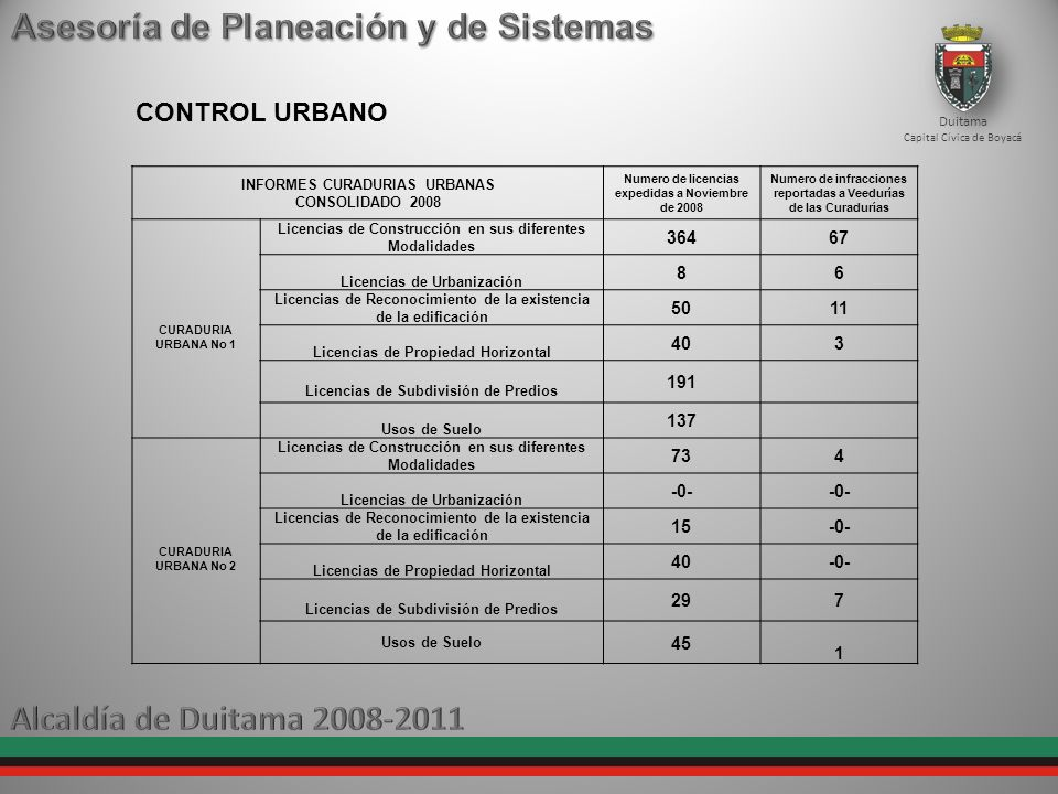 Duitama Capital Cívica de Boyacá CONTROL URBANO INFORMES CURADURIAS URBANAS CONSOLIDADO 2008 Numero de licencias expedidas a Noviembre de 2008 Numero
