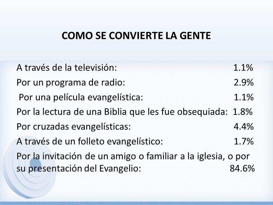 COMO SE CONVIERTE LA GENTE A través de la televisión: 1.1% Por un programa de radio: 2.9% Por una película evangelística: 1.1% Por la lectura de una Biblia que les fue obsequiada: 1.8% Por cruzadas evangelísticas: 4.4% A través de un folleto evangelístico: 1.7% Por la invitación de un amigo o familiar a la iglesia, o por su presentación del Evangelio: 84.6%