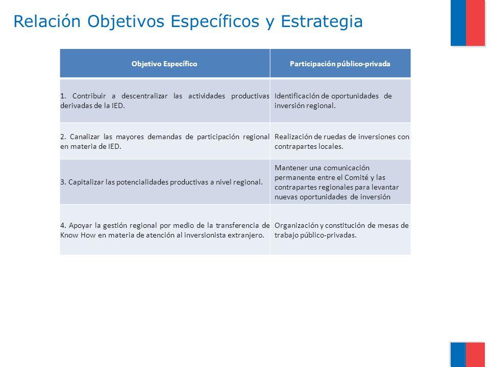 Relación Objetivos Específicos y Estrategia Objetivo EspecíficoParticipación público-privada 1. Contribuir a descentralizar las actividades productiva