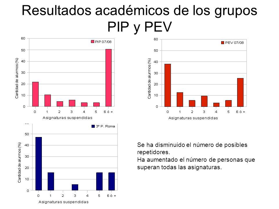Resultados académicos de los grupos PIP y PEV Se ha disminuido el número de posibles repetidores. Ha aumentado el número de personas que superan todas