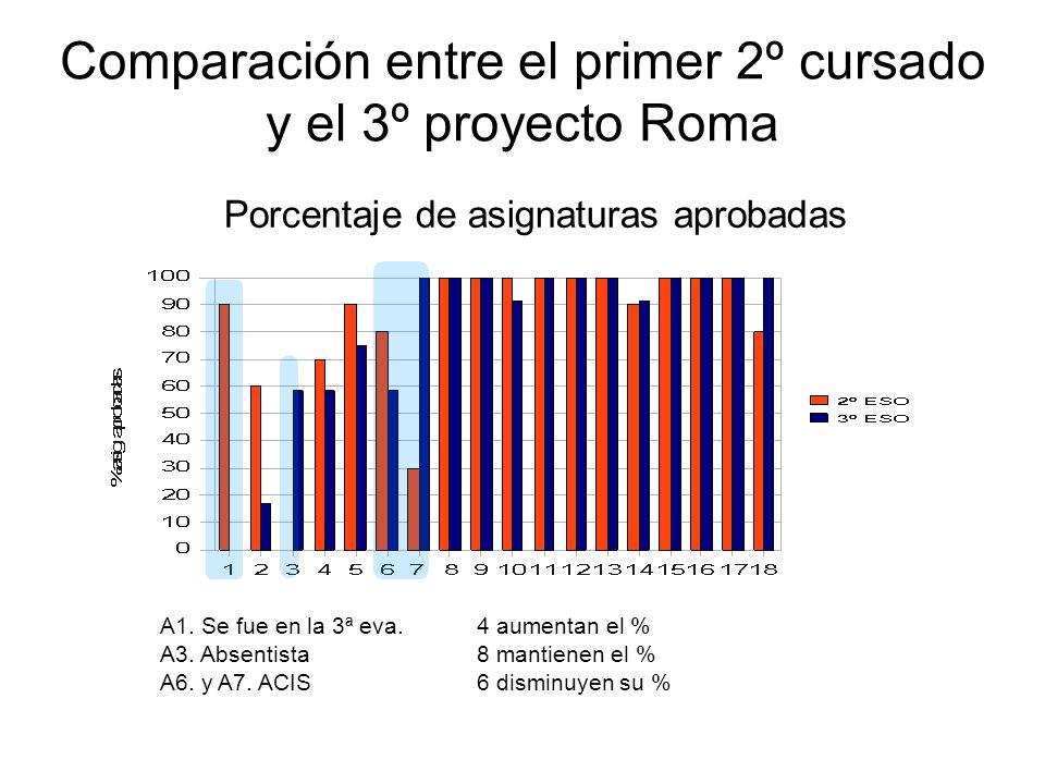 Comparación entre el primer 2º cursado y el 3º proyecto Roma Porcentaje de asignaturas aprobadas A1. Se fue en la 3ª eva. A3. Absentista A6. y A7. ACI