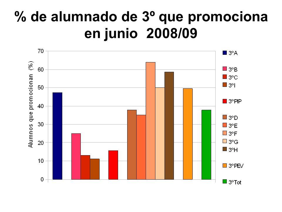 Comparación entre el primer 2º cursado y el 3º proyecto Roma Nota media de todas las asignaturas A1.