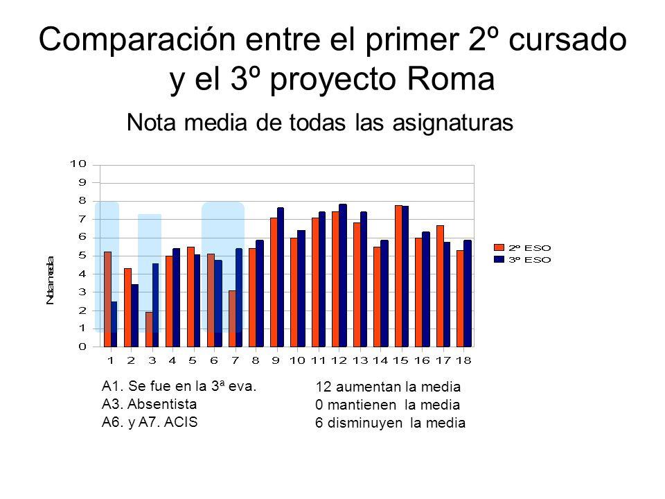 Comparación entre el primer 2º cursado y el 3º proyecto Roma Nota media de todas las asignaturas A1. Se fue en la 3ª eva. A3. Absentista A6. y A7. ACI