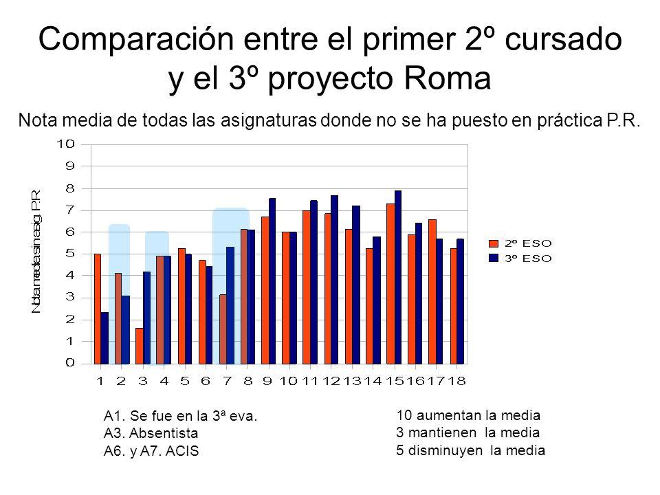 Comparación entre el primer 2º cursado y el 3º proyecto Roma Nota media de todas las asignaturas donde no se ha puesto en práctica P.R. A1. Se fue en