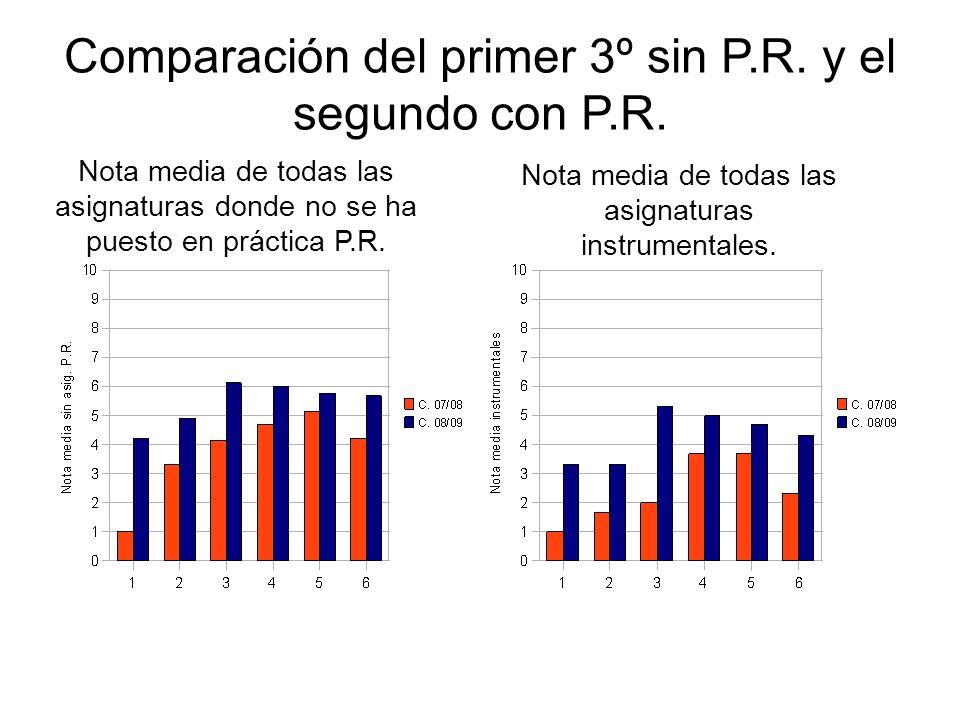 Comparación del primer 3º sin P.R. y el segundo con P.R. Nota media de todas las asignaturas instrumentales. Nota media de todas las asignaturas donde